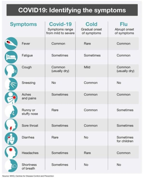 COVID19- identifying the symptoms